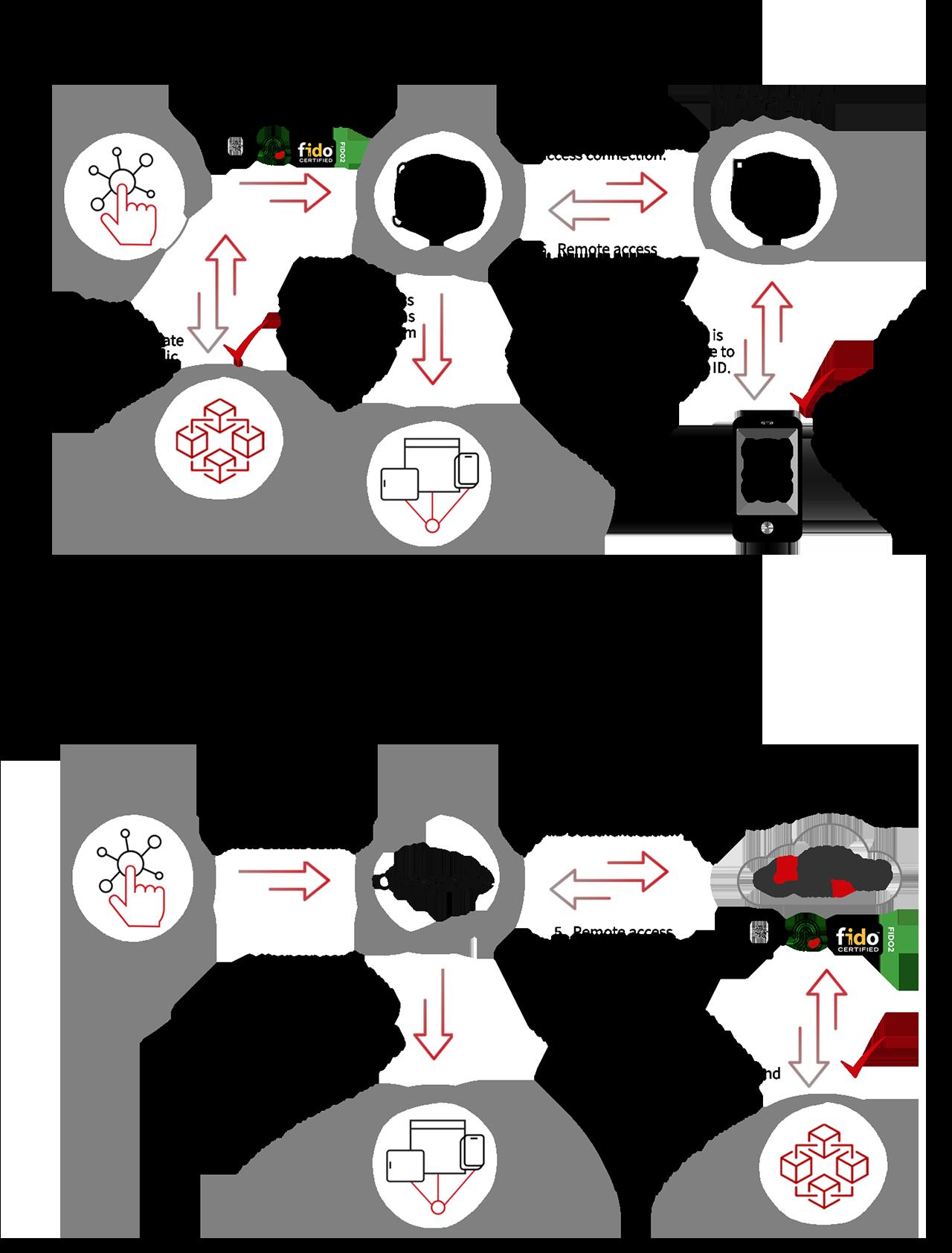 applegate diagram scenario 1 and 2