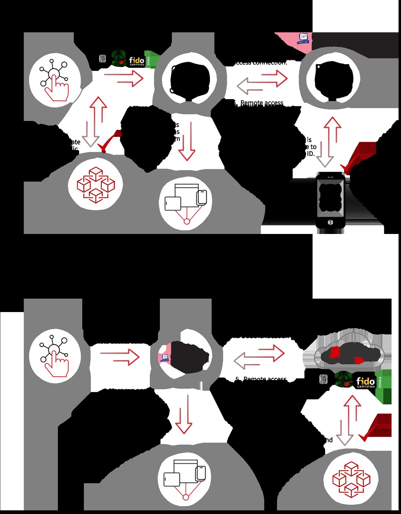 checkpoint diagram scenario 1 and 2