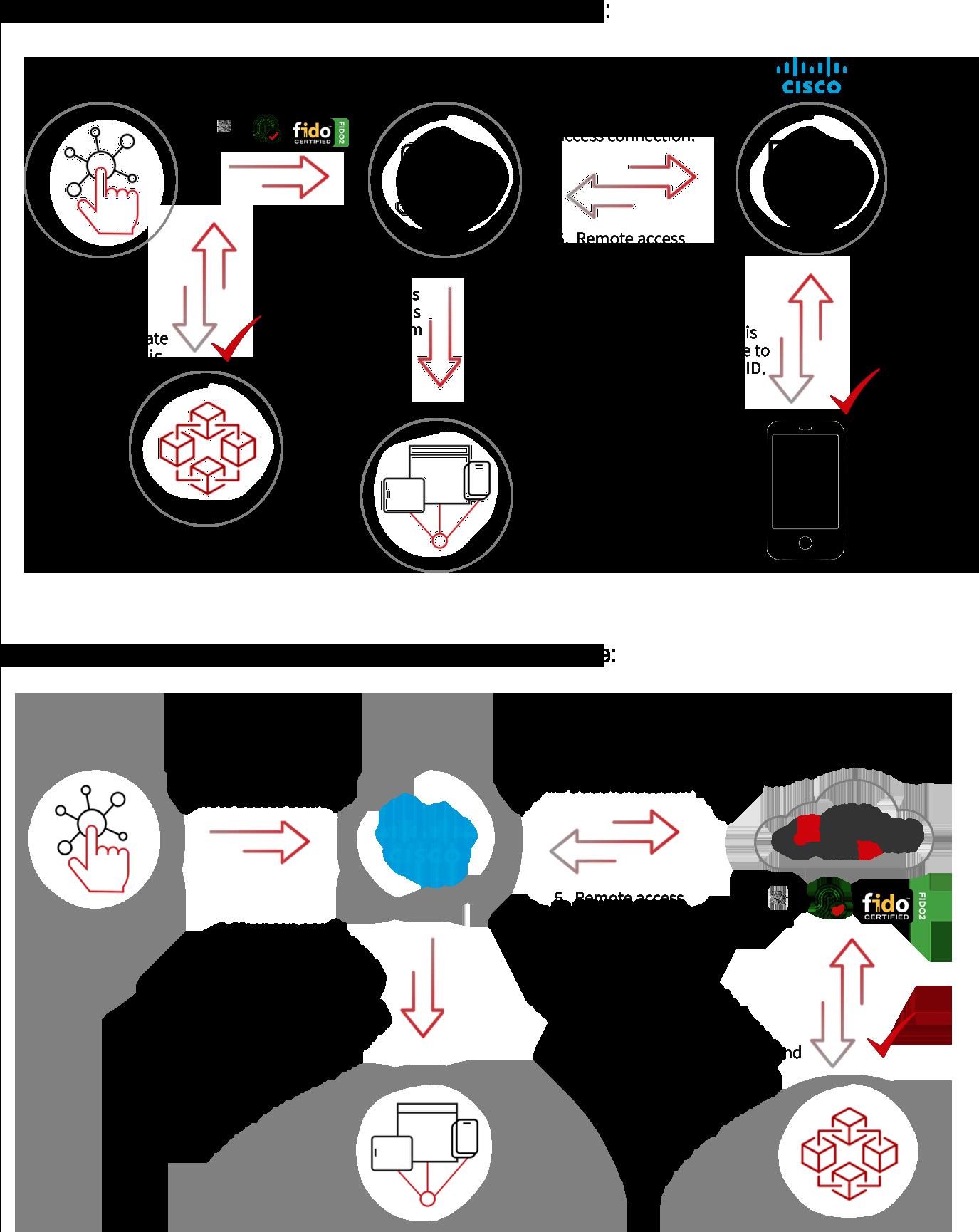 Cisco Diagram scenario 1 and 2