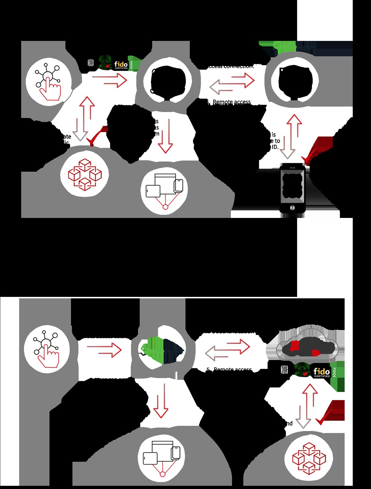 pulse secure diagram scenario 1 and 2