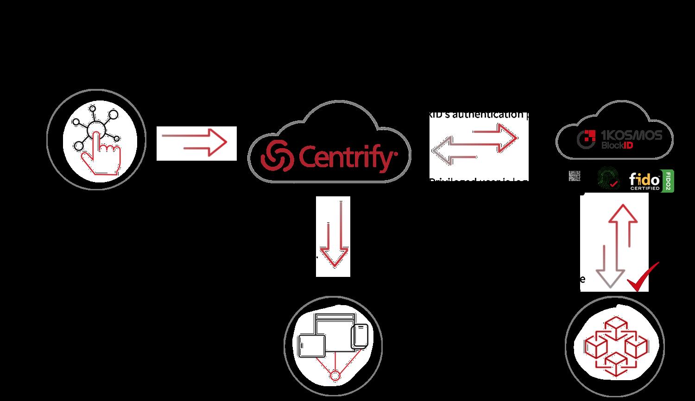 Centrify-Diagram-transparent