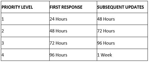 basic response time
