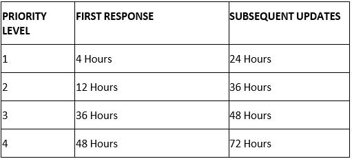 premier and premier plus response time